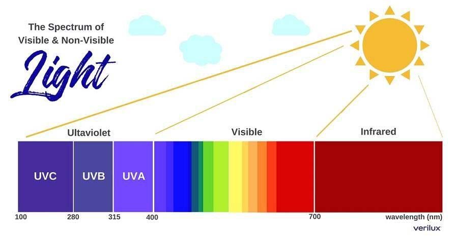 full spectrum light chart