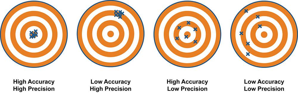 accuracy vs precision