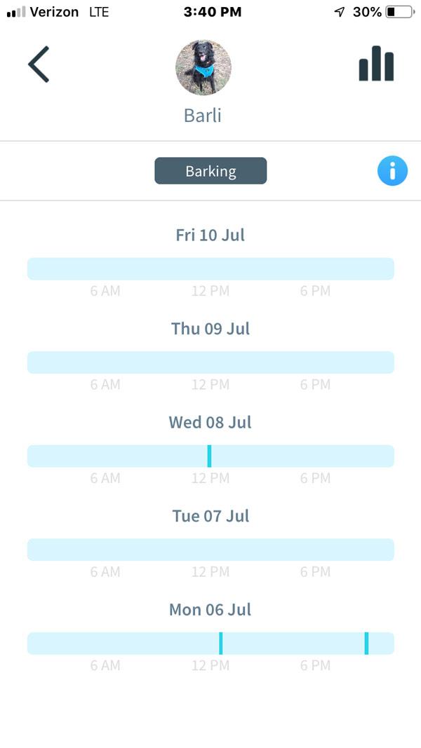 Animo Dog Activity Monitor -- barking monitor